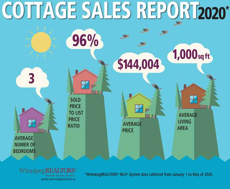 Cottage-Sales-Report-YTD-May-2020.jpg (29 KB)