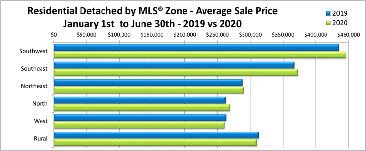 Residential-Detached-by-Zone---Average-Price-YTD-June-2020.jpg (97 KB)