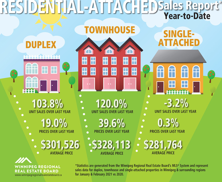 Residential-attached-Sales-Report-YTD-February-2021.jpg (191 KB)