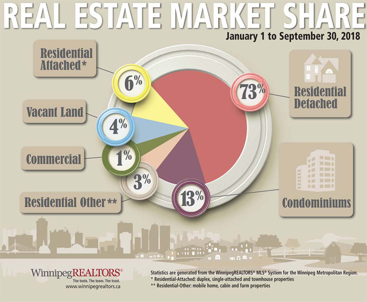 September-2018-market-share-by-property-type.jpg (132 KB)