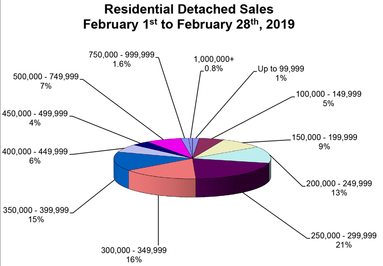 RD-Sales-Pie-Chart-February-2019.jpg (102 KB)