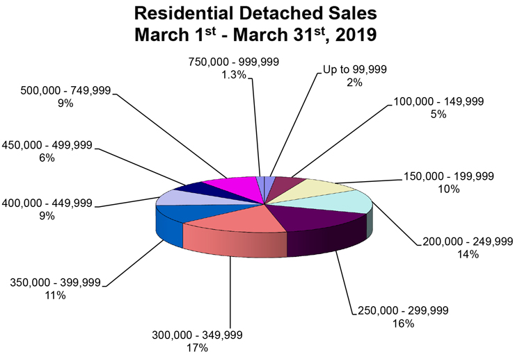 RD-Sales-Pie-Chart-March-2019.jpg (97 KB)