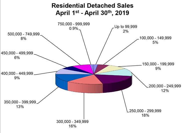 RD-Sales-Pie-Chart-April-2019.jpg (94 KB)