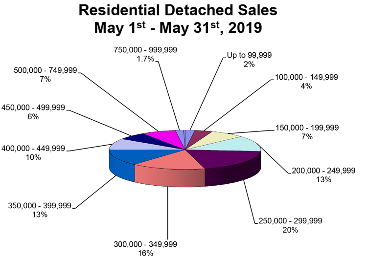 RD-Sales-Pie-Chart-May-2019.jpg (99 KB)