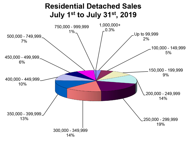 RD-Sales-Pie-Chart-July-2019.jpg (104 KB)