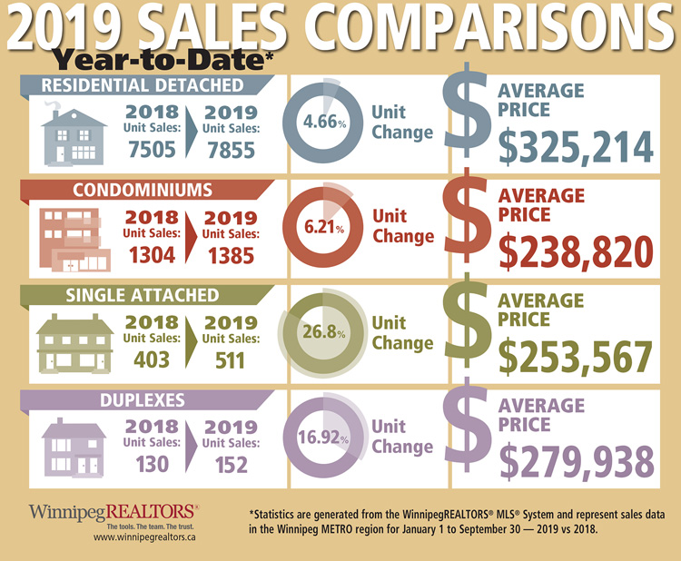 Property-Type-Sales-Comparisons-YTD-September-2019.jpg (202 KB)