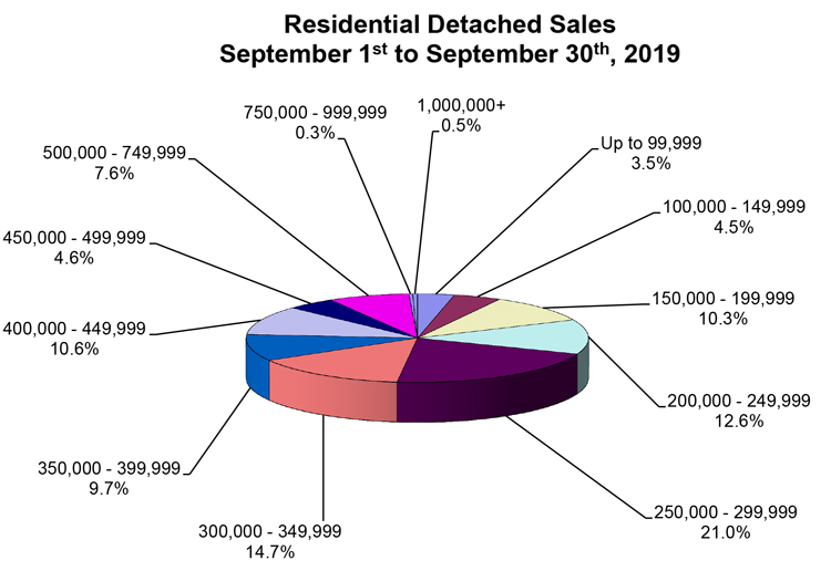 RD-Sales-Pie-Chart-September-2019.jpg (102 KB)