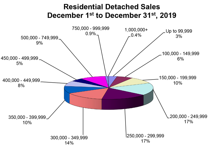 RD-Sales-Pie-Chart-December-2019.jpg (103 KB)
