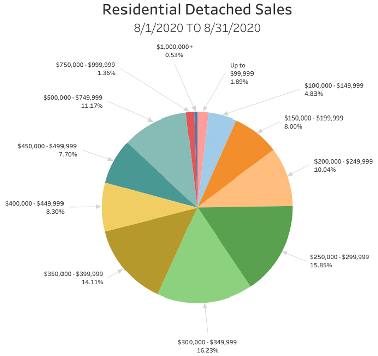 RD-Sales-Pie-Chart-Report-August-2020.jpg (97 KB)